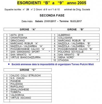 Calendario Figc Pulcini 2006.Svelati I Gironi Ed Il Calendario Del Campionato Primaverile